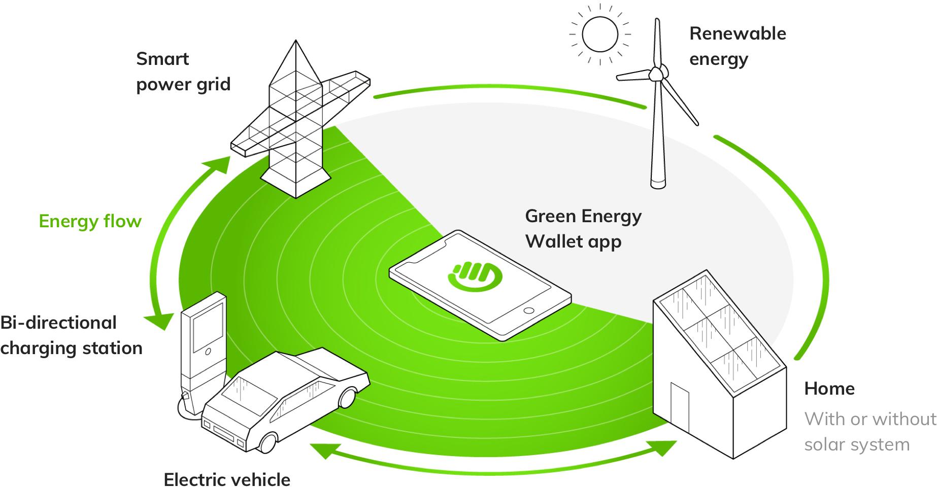 Green Wallet Wind Turbine Energy Flow Diagram Additionally Home Solar Power Scheme Isometric